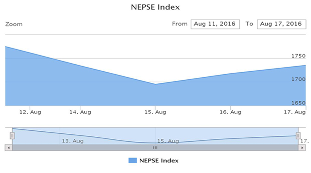 nepse aug 11-17